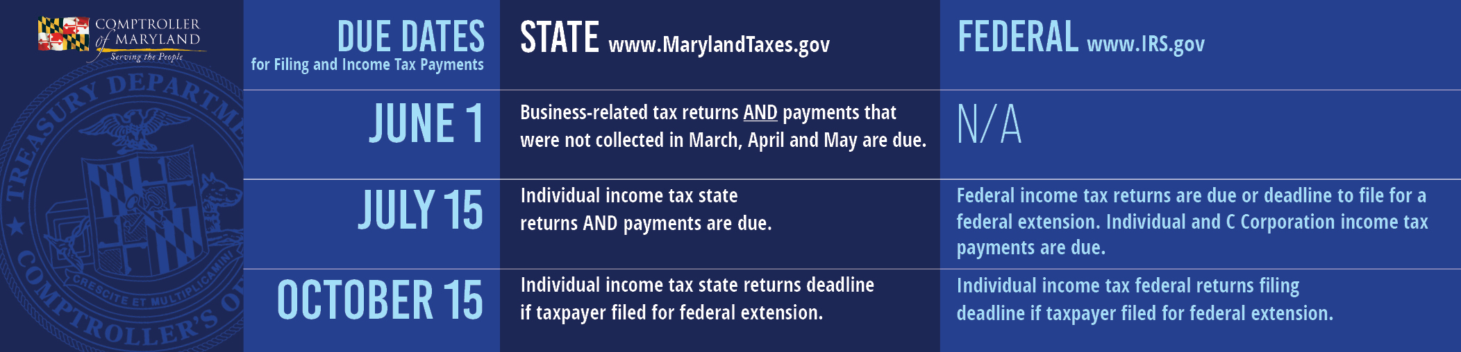 What To Know About Covid 19 And Taxes Deadline Delays The Cares Act And More
